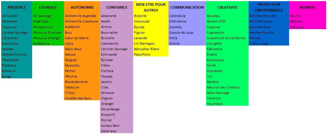 Table deva contemporains